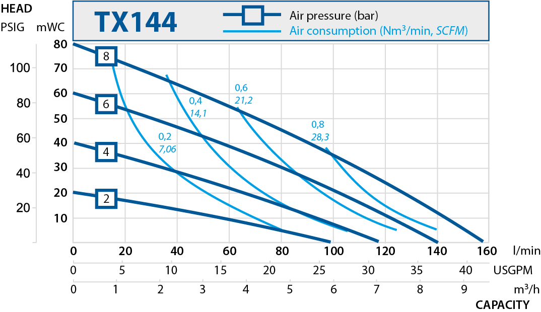 TX144 performance curve